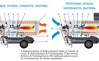 Газовый инфракрасный обогреватель для дачи. дома, палатки, гаража
