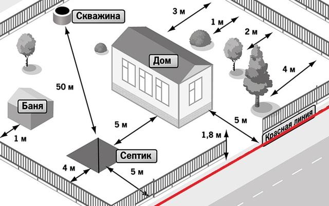 Расстояние между жилыми домами: пожарные нормы снип для частных участков