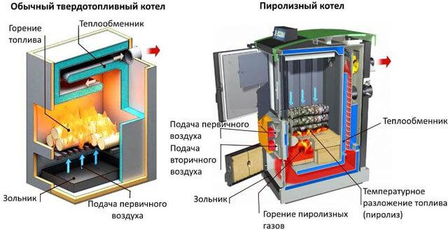 Самодельные котлы отопления для частного дома: отопительный котел своими руками, как сделать, сварить