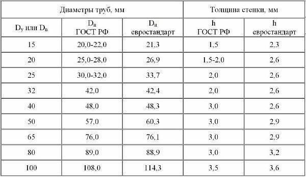 диаметр трубы 1 дюйм в мм
