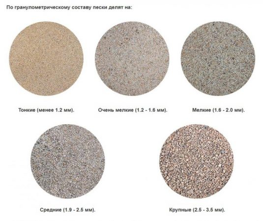 Формовочный песок: назначение, марки, свойства, состав