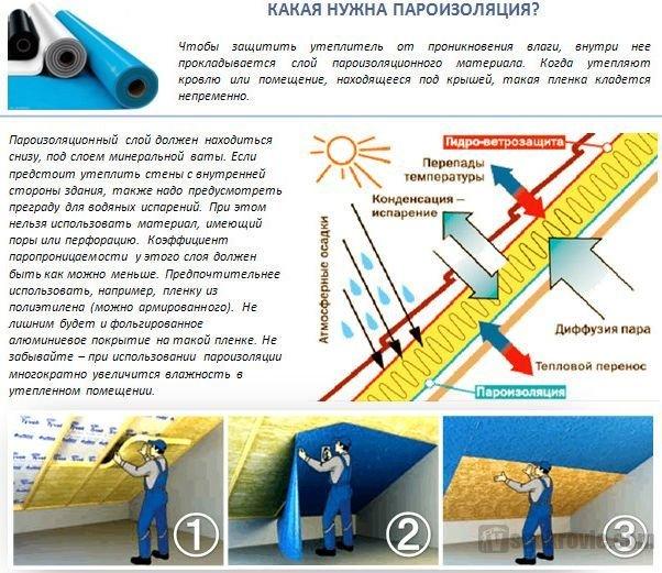 пароизоляционные материалы