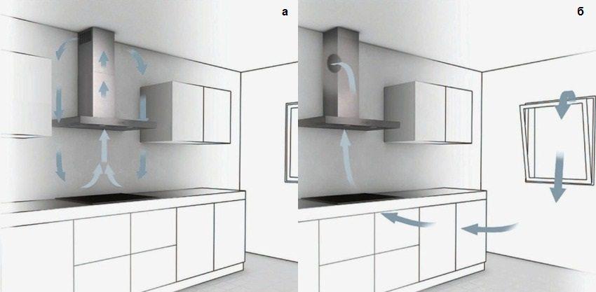 Вытяжка для кухни без отвода в вентиляцию: рециркуляционная угольная без трубы с фильтром, виды без воздухоотвода, отзывы