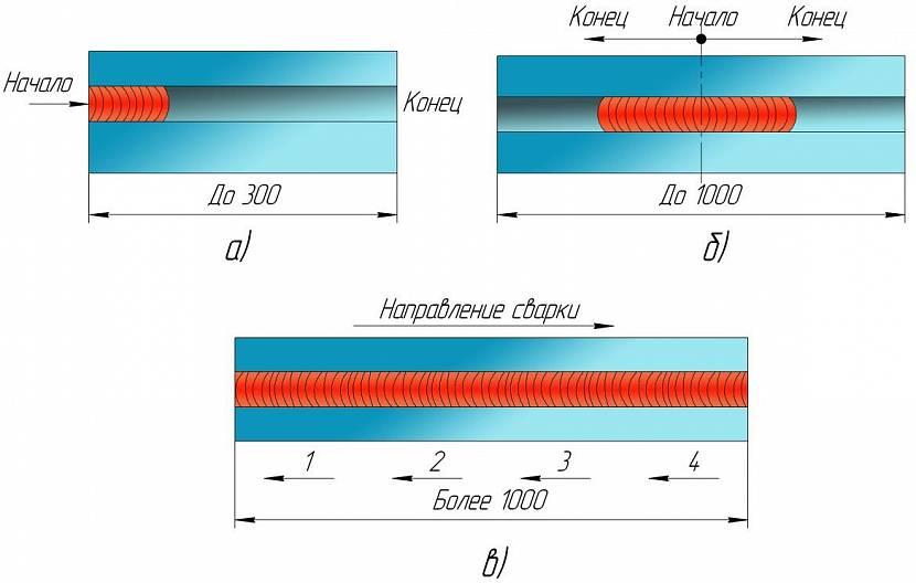 Технология ручной дуговой сварки покрытым электродом