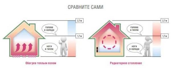 Как сделать теплый пол от отопления в частном доме? ищите ответ здесь!