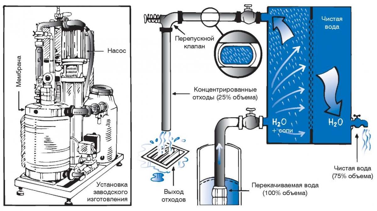 система осмос для очистки воды