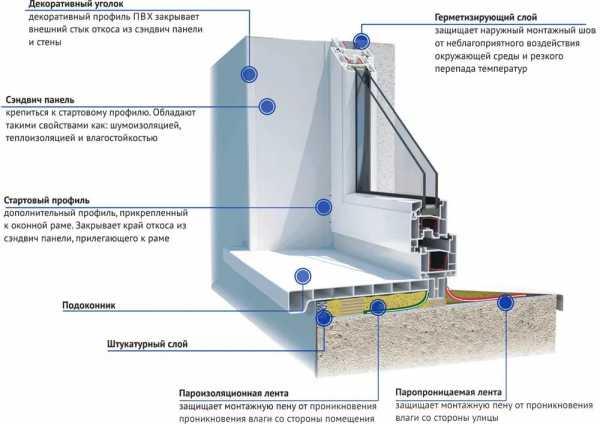 установка окон в панельном доме