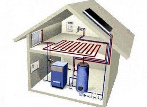 Котельная в частном доме - какие требования предъявляются к помещению, на что обратить внимание при проектировании котельной
