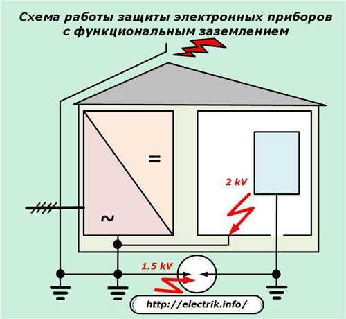 Узип - классы и типы защиты от импульсного перенапряжения электросети
