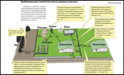 Какое допустимое расстояние между домами должно быть: основные требования, противопожарные нормы