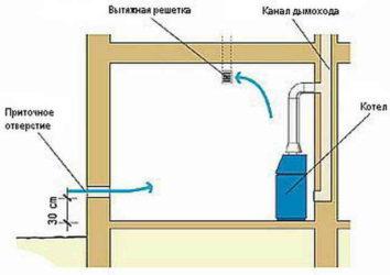 Принудительная вентиляция для газового котла. как определить уровень вентиляции в доме. какие требования нужно соблюдать при установке газового котла