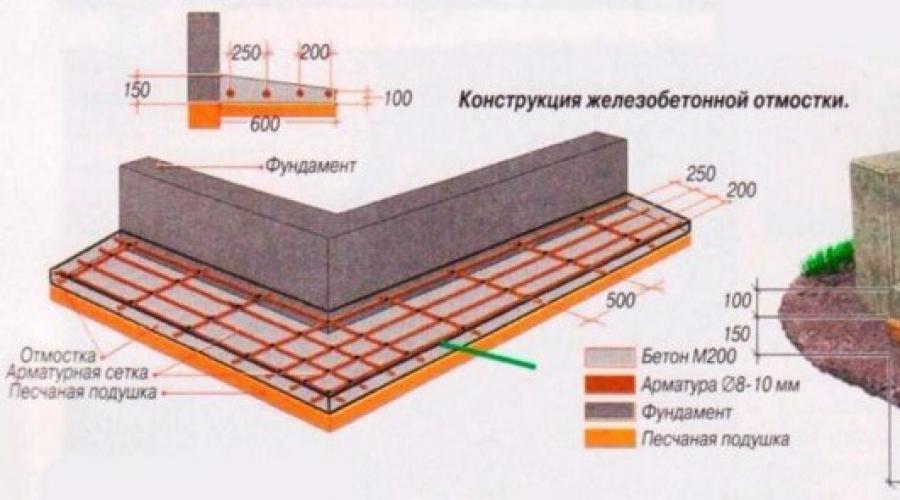 рецептура бетона
