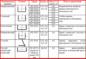 Профиль для гипсокартона (гкл) - виды, размеры и цены, основы монтажа