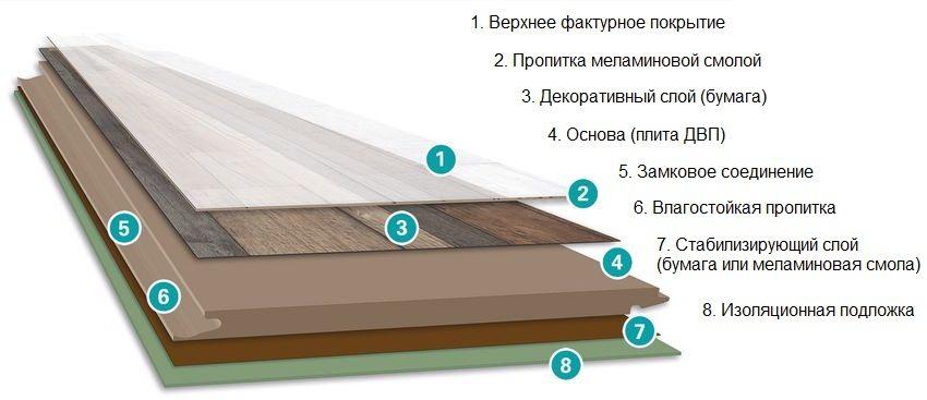 Толщина подложки под ламинат: максимальная и минимальная