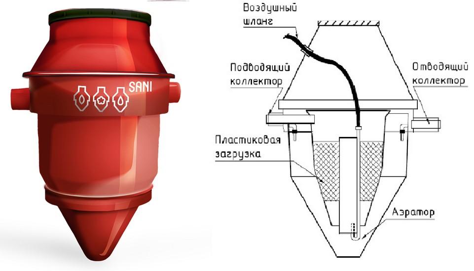 Очистные сооружения | очистка сточных вод | завод гк эколос | москва и область