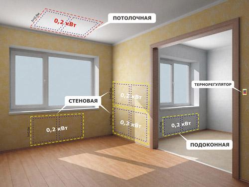 тепловые панели для отопления в доме