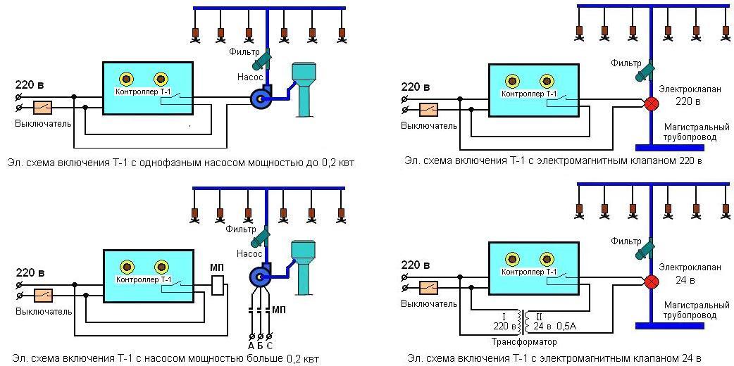 Выбираем поливалку для газона: виды систем полива и инструкция по их монтажу