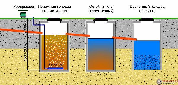 Колодцы канализационные перепадные - назначение, устройство
