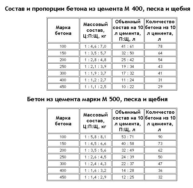 состав бетона для фундамента пропорции