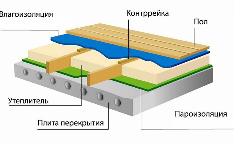 Как сделать пароизоляцию для кровли крыши каркасного дома своими руками: пошагово +видео