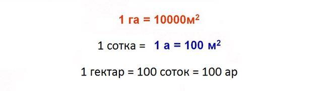 Сотка земли это сколько в метрах, 1 сотка сколько м2, чему равна 1 сотка в длину и ширину по таблице