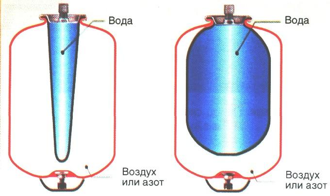 Гидроаккумулятор для систем водоснабжения – основные функции и предназначение