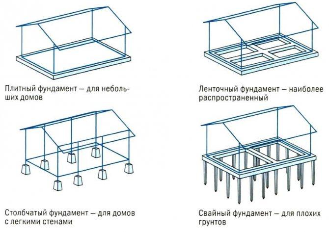 Как построить фундамент под террасу к дому