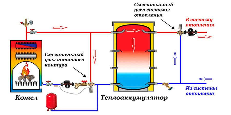 Теплоаккумулятор для котла отопления – популярные модели