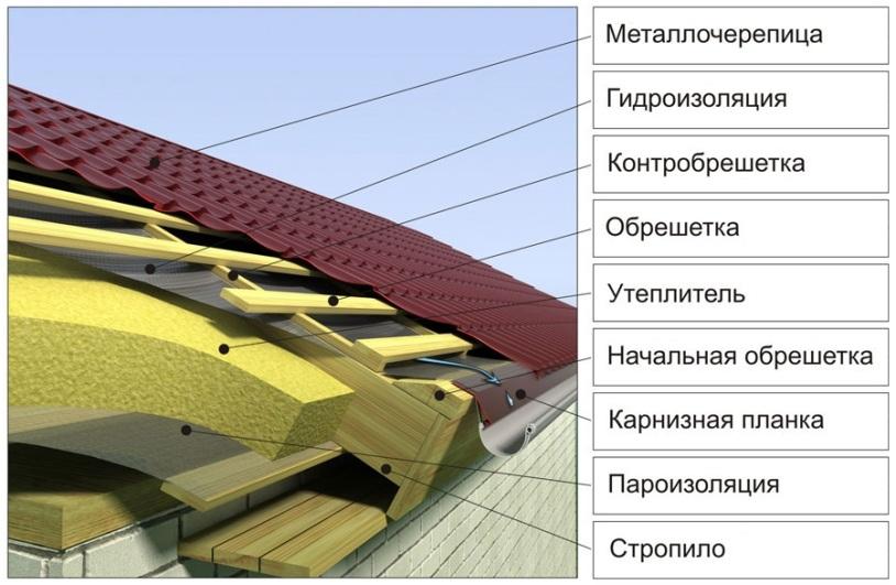 Пароизоляция плоской крыши: материалы, последовательность действий