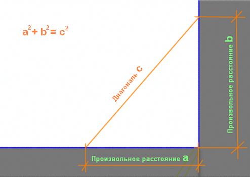 как рассчитать диагональ фундамента