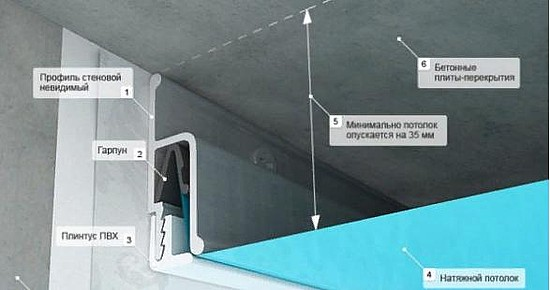 как вскрыть натяжной потолок
