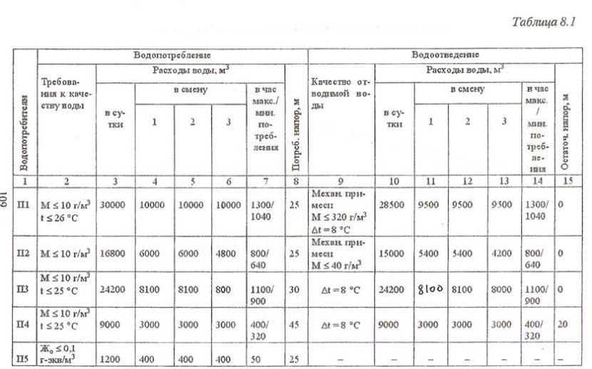 Баланс водопотребления и водоотведения: образец заполнения