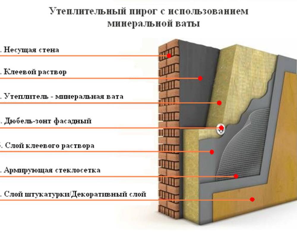минеральная вата для утепления стен
