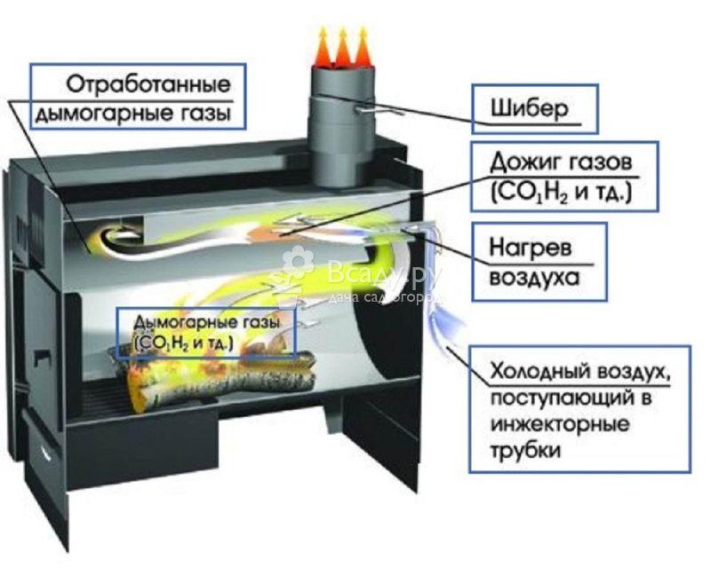 печка на дачу для отопления