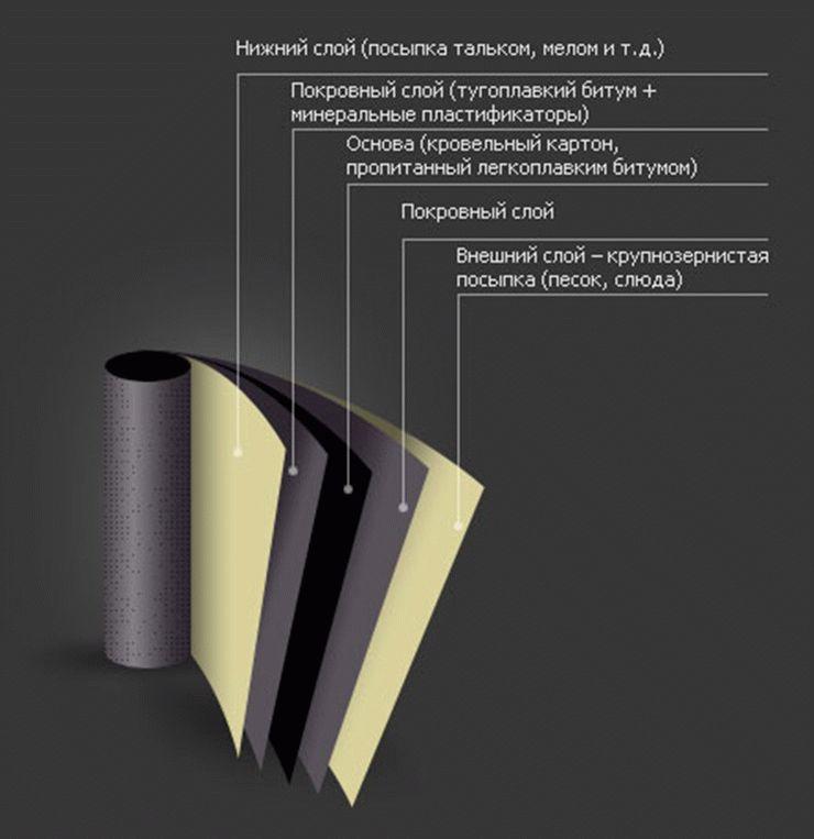 Как правильно покрыть крышу рубероидом: технология укладки и нюансы