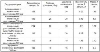 Расчет мощности радиаторов отопления: как рассчитать тепловой потенциал батарей