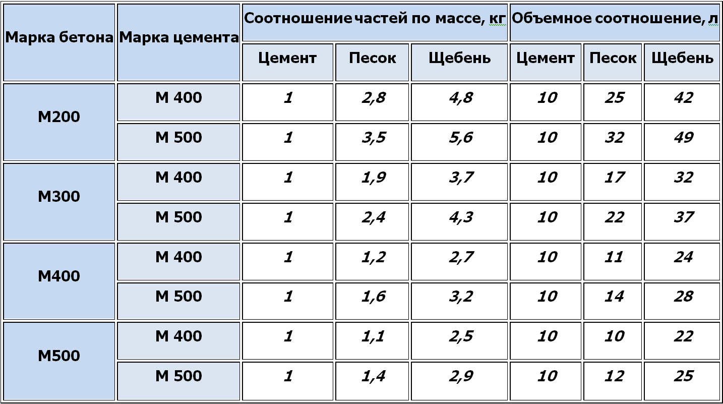 пропорции для бетона под фундамент