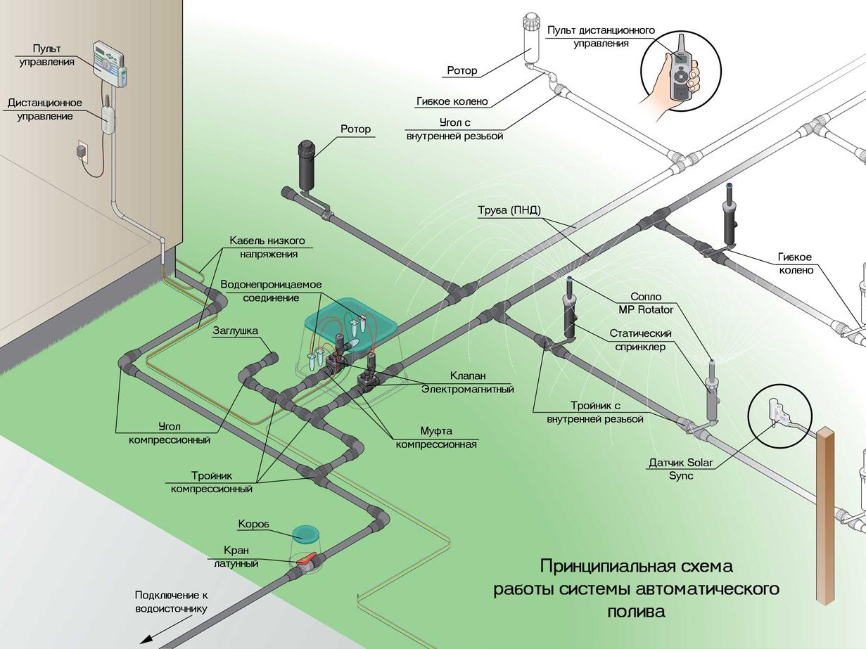 Все о системах автоматического полива газона. необходимое оборудование и правила его монтажа.
