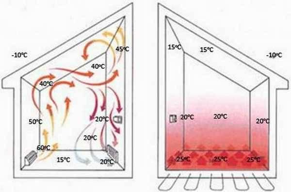 Теплые полы водяные: виды, особенности, а также как сделать водяной теплый пол в квартире своими руками, пошаговые действия