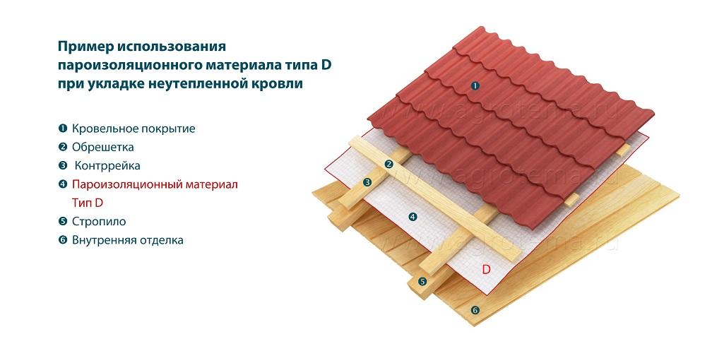 Как правильно уложить пароизоляцию на пол, на стены, на потолок. советы эксперта.