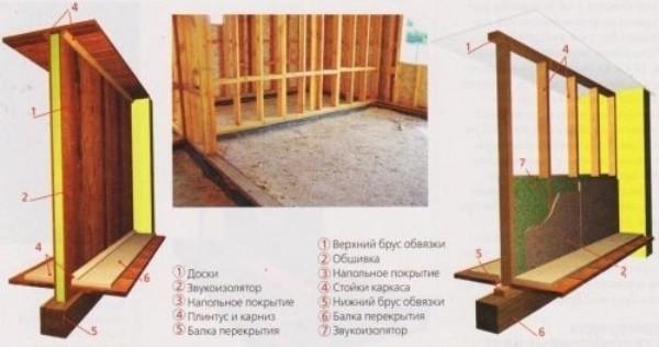 Инструкция по строительству деревянных межкомнатных перегородок