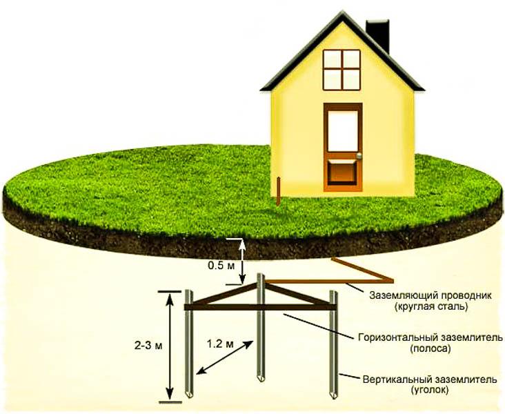Нужно ли делать заземление в частном доме - всё о электрике в доме