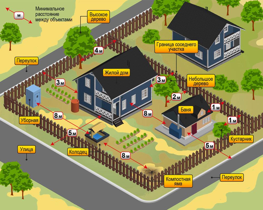 правила застройки земельного участка