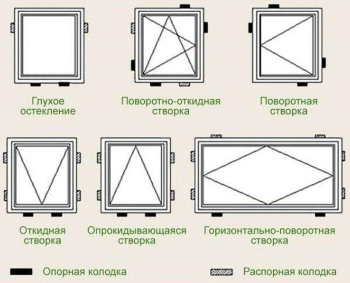 Деревянные окна своими руками чертежи и схемы
