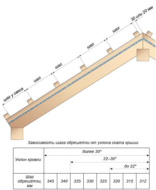 шаг обрешетки для металлочерепицы