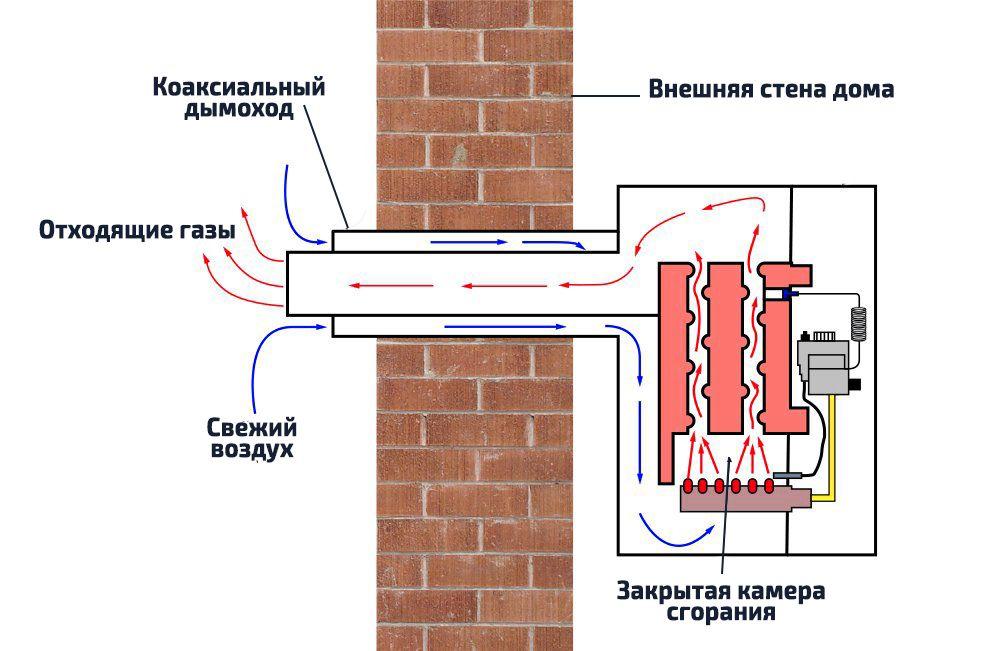 газовый котел лемакс отзывы