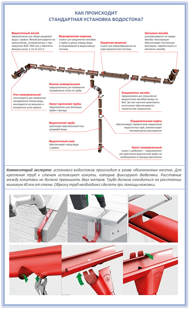 Сливная система крыши: материалы, монтаж