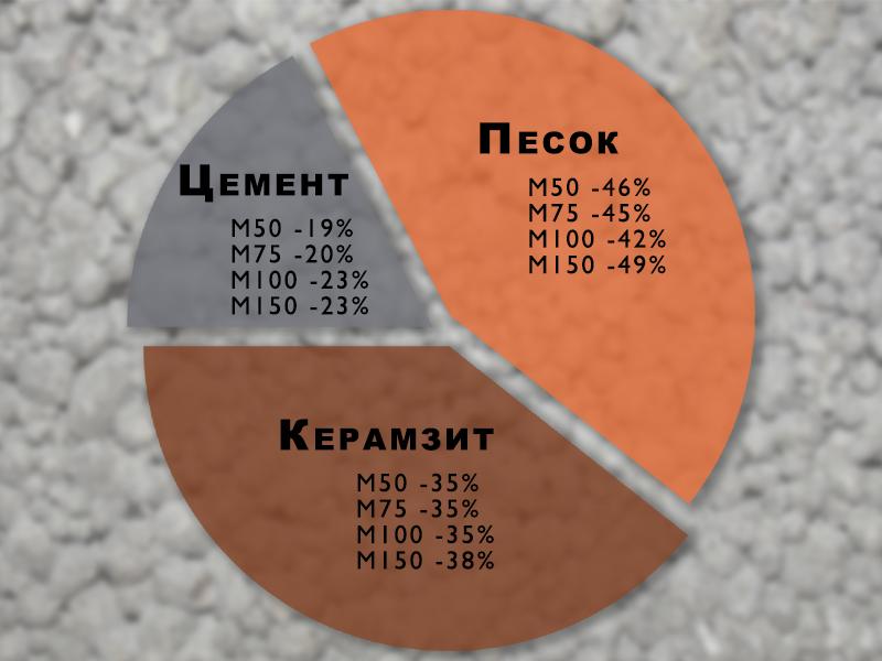 Виды керамзитобетонных блоков: обзор существующих классификаций