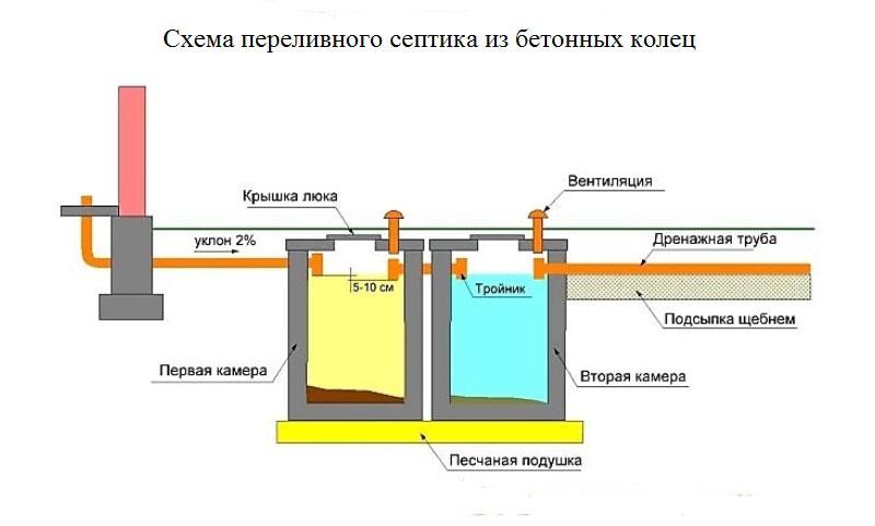 септик для частного дома из бетонных колец