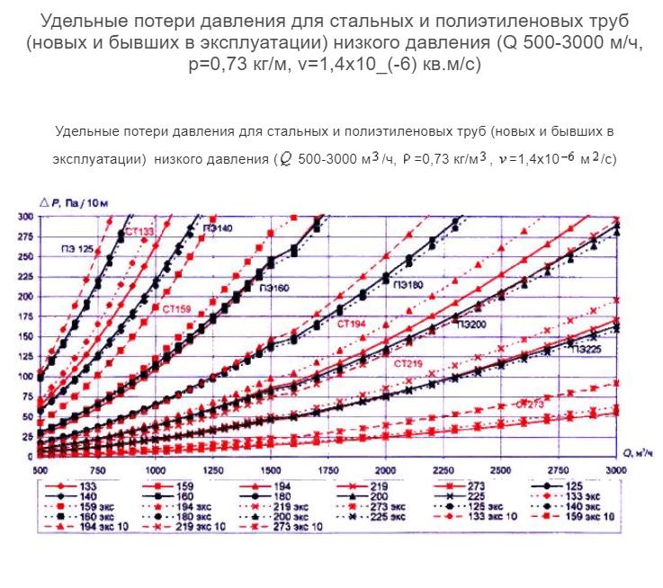 """Сп 42-101-2003: """"общие положения по проектированию и строительству газораспределительных систем из металлических и полиэтиленовых труб"""""""
